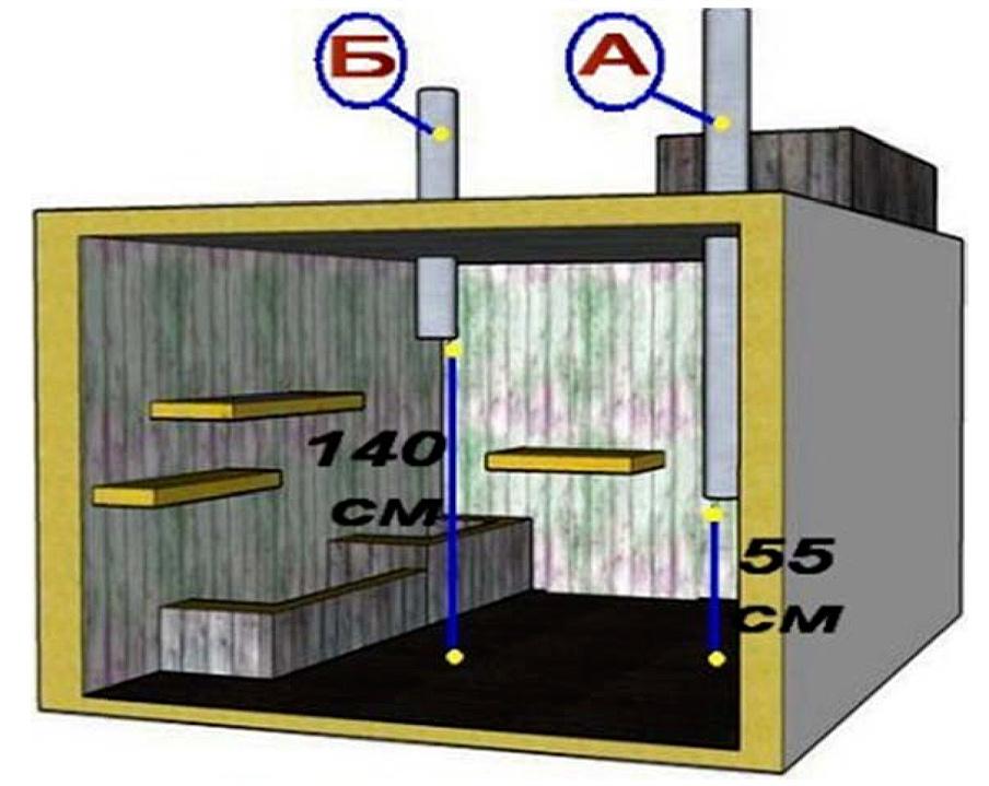 Особенности обустройства вентиляции в погребе